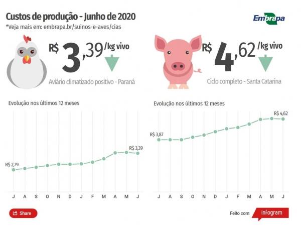 Foto: Divulgação Embrapa